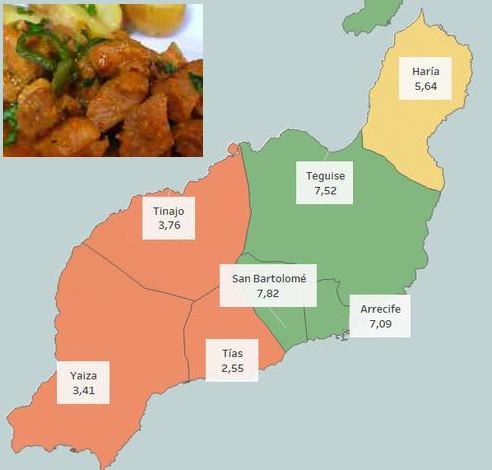 recetas tradicionales isla lanzarote
